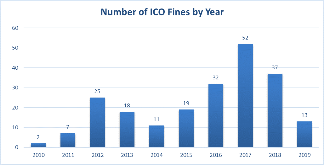 Number of ICO fines by year