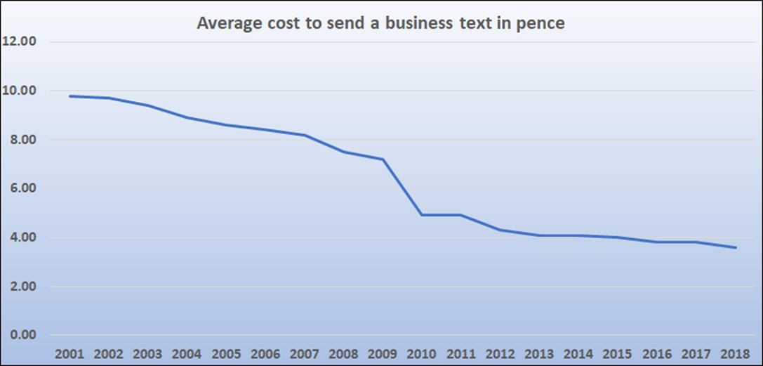 SMS prices over time