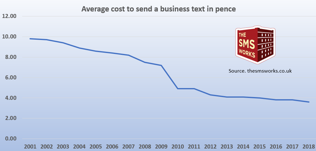 decline in cost of business SMS