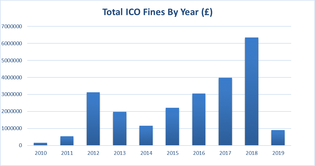 Total ICO fines by year